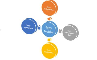 Testowanie oprogramowania podcast – Typy testów